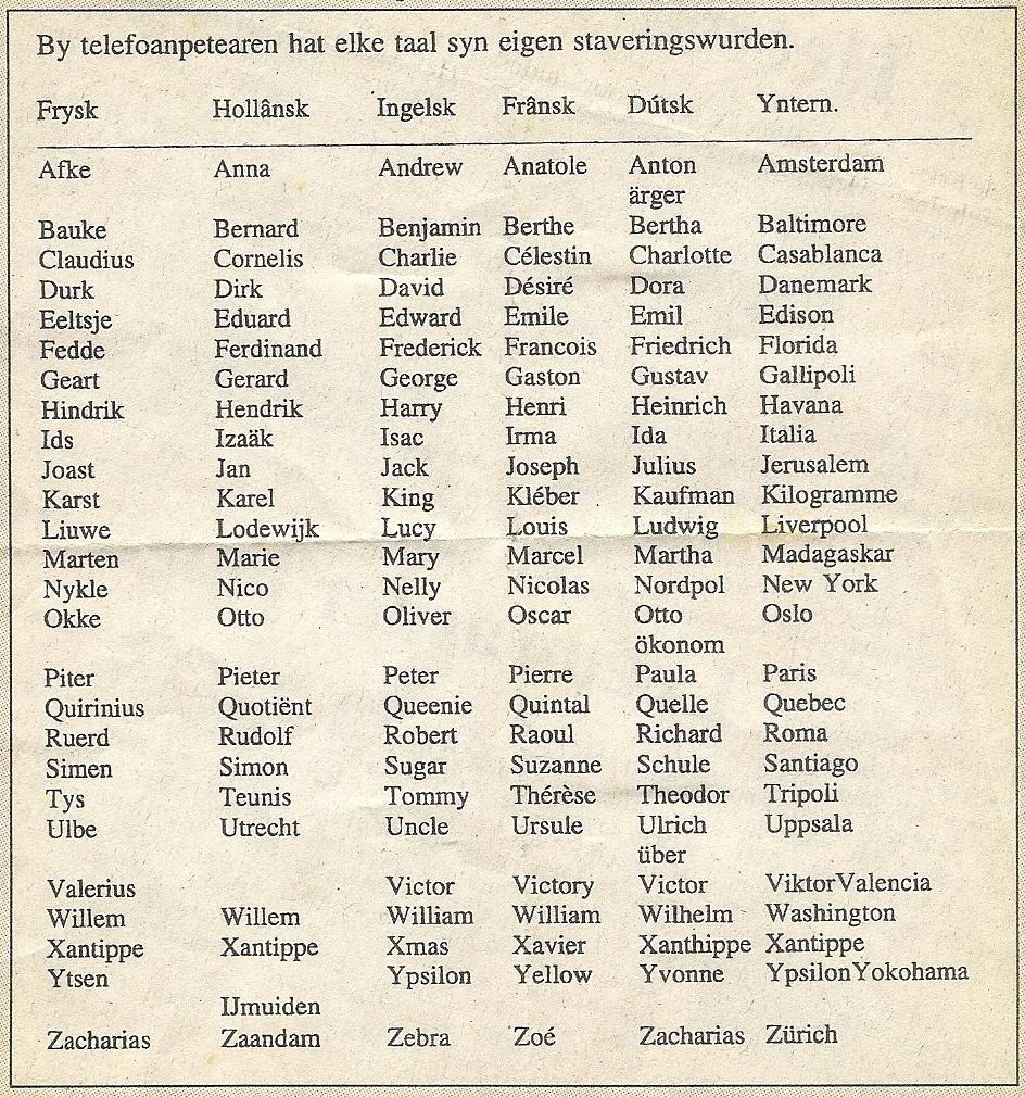 Fansels - Spellingsalfabet - Weblog